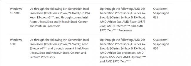 Microsoft-en urriaren eguneratze-akatsak PC-ren industria osorik mantentzen du 2