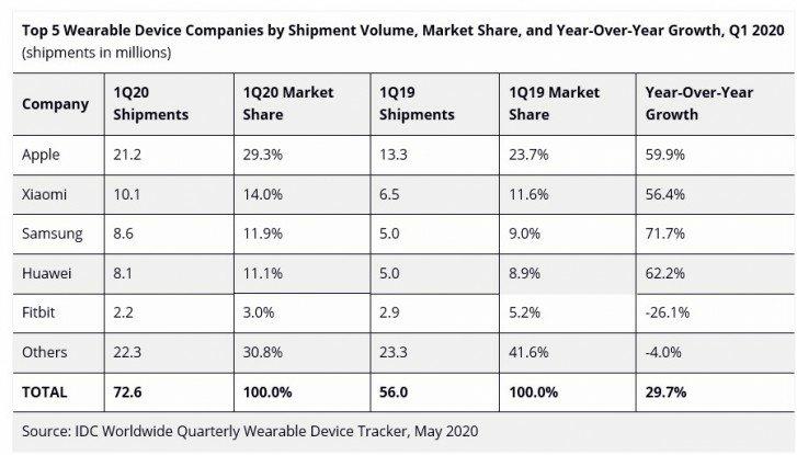 Apple Wearable Market-en errege da, 21 Shipped.2 Milioi unitate