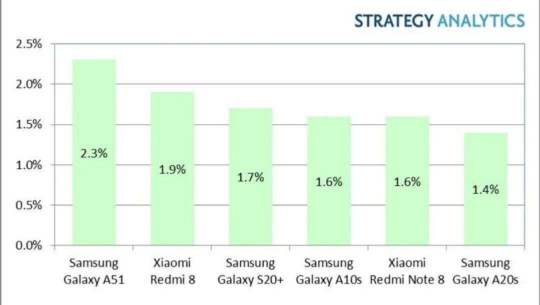 Galaxy A51 & Redmi 8 Smart Selling Best Q1 2020an