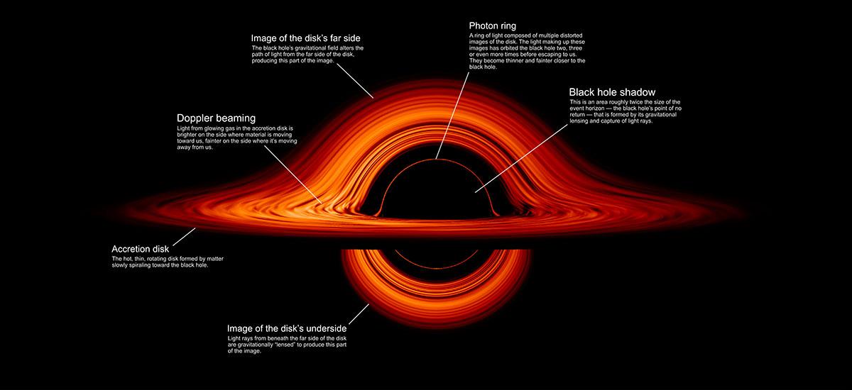 NASAk Interstellar-en sortzaileak hobetzen ditu.  Hemen duzue zulo beltzaren bistaratze liluragarria