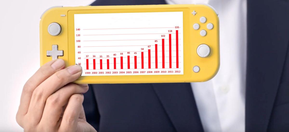 Bi urte merkatuan, 37 milioi kontsola eta 5 10 milioi salmentako jokoak - Nintendo Switch zenbakietan