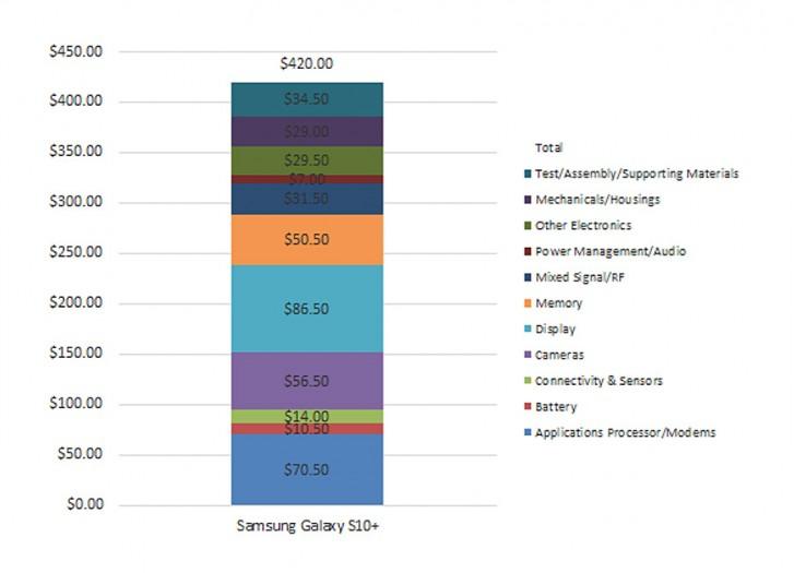 Galaxy S10 + kostua agertu zen!  S9 + baino merkeagoa