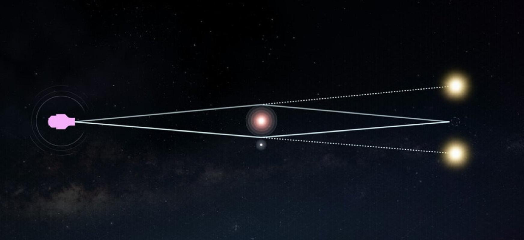 WFIRST-ek esoplanetak ezagutuko ditu Esne Bidearen erdian.  Espazio-denbora desitxuratuak lagunduko dio